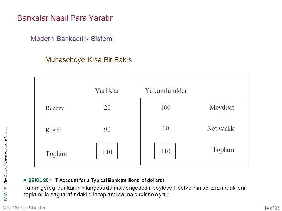 14 of 33 PART V The Core of Macroeconomic Theory © 2012 Pearson Education Tanım gereği bankanın bilançosu daima dengededir, böylece T-cetvelinin sol t