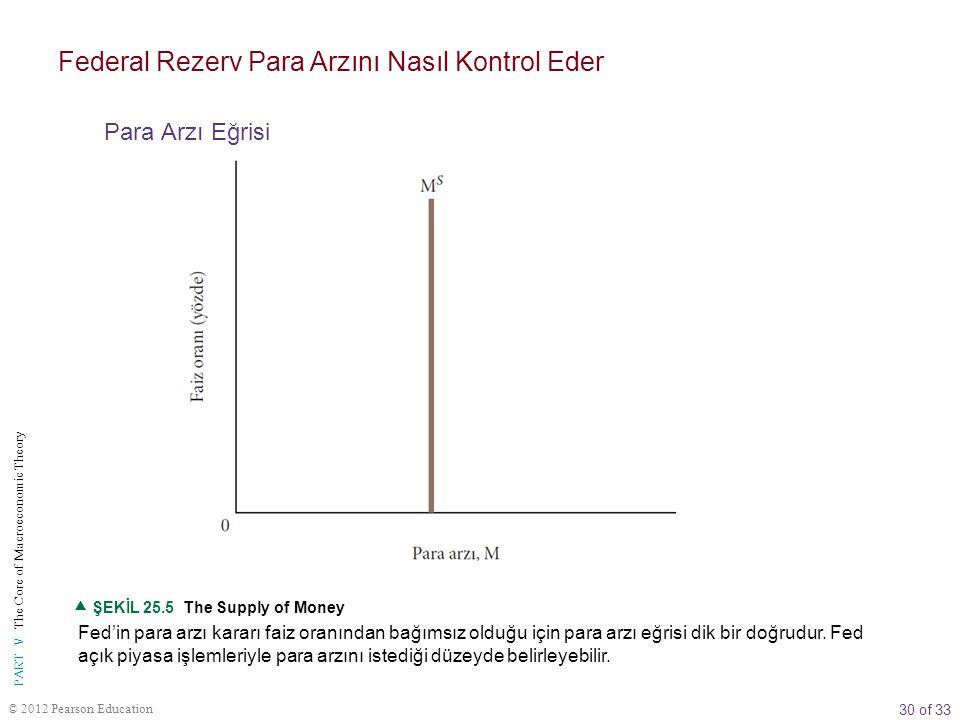 30 of 33 PART V The Core of Macroeconomic Theory © 2012 Pearson Education Fed'in para arzı kararı faiz oranından bağımsız olduğu için para arzı eğrisi