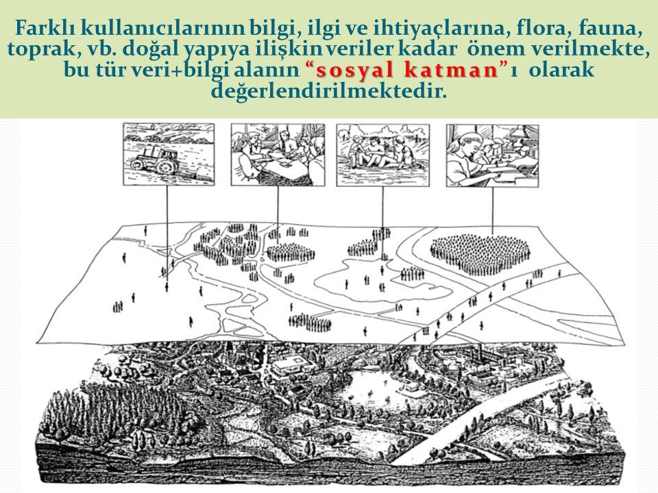 sosyal katman Farklı kullanıcılarının bilgi, ilgi ve ihtiyaçlarına, flora, fauna, toprak, vb.