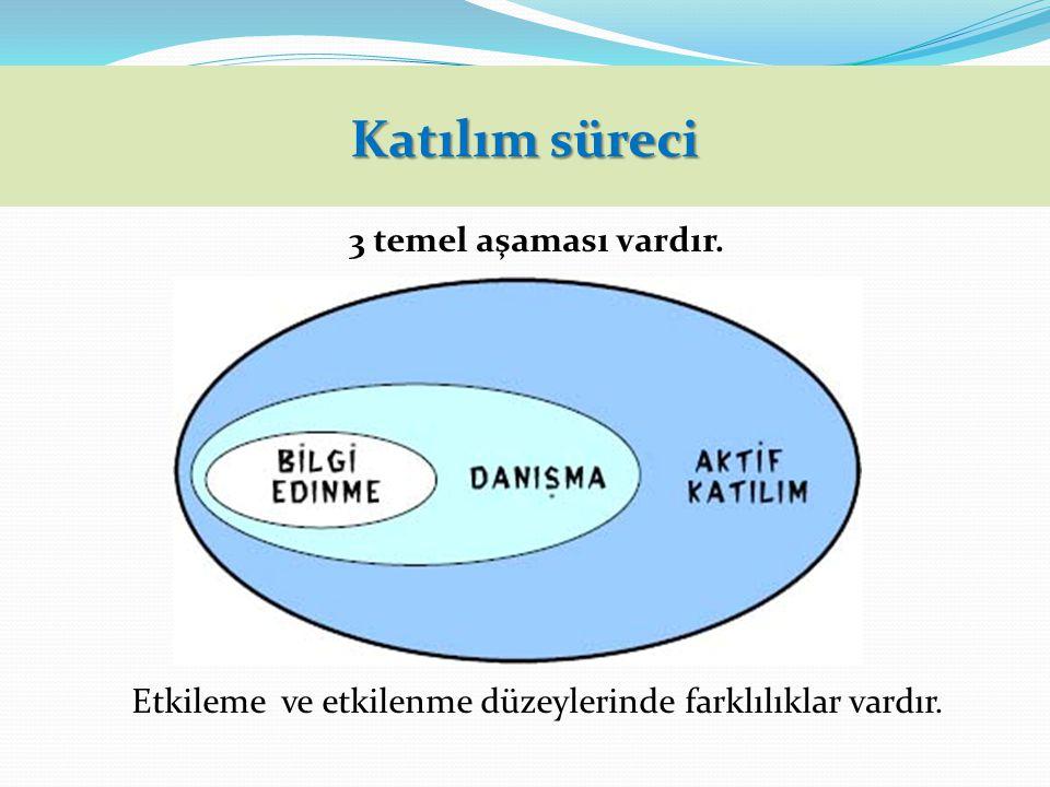 Katılım süreci 3 temel aşaması vardır. Etkileme ve etkilenme düzeylerinde farklılıklar vardır.