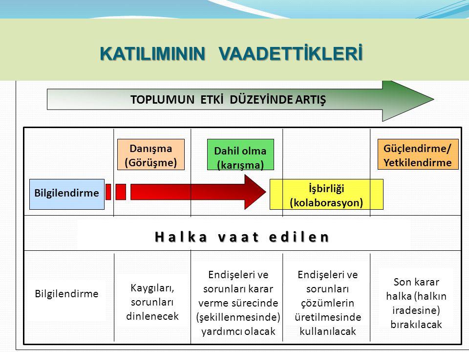Bilgilendirme Danışma (Görüşme) Dahil olma (karışma) İşbirliği (kolaborasyon) Güçlendirme/ Yetkilendirme TOPLUMUN ETKİ DÜZEYİNDE ARTIŞ Halka vaat edilen Bilgilendirme Kaygıları, sorunları dinlenecek Endişeleri ve sorunları karar verme sürecinde (şekillenmesinde) yardımcı olacak Endişeleri ve sorunları çözümlerin üretilmesinde kullanılacak Son karar halka (halkın iradesine) bırakılacak HALK KATILIMININ VAADETTİKLERİ KATILIMININ VAADETTİKLERİ