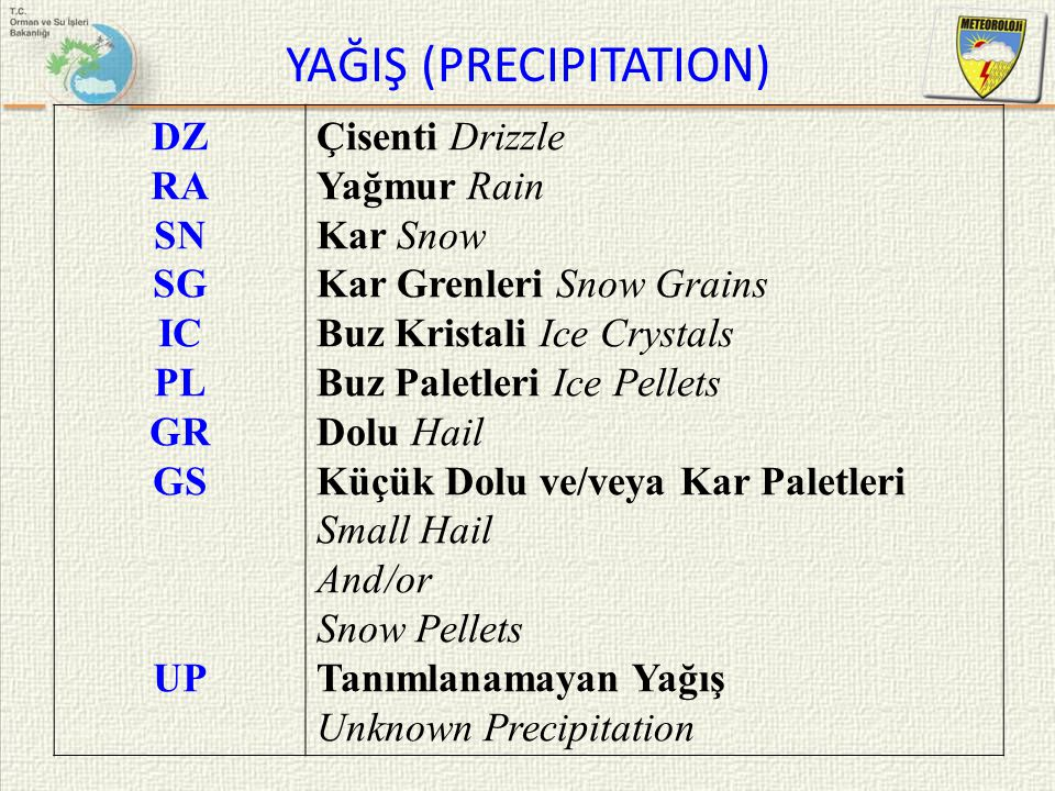 YAĞIŞ (PRECIPITATION) DZ RA SN SG IC PL GR GS UP Çisenti Drizzle Yağmur Rain Kar Snow Kar Grenleri Snow Grains Buz Kristali Ice Crystals Buz Paletleri