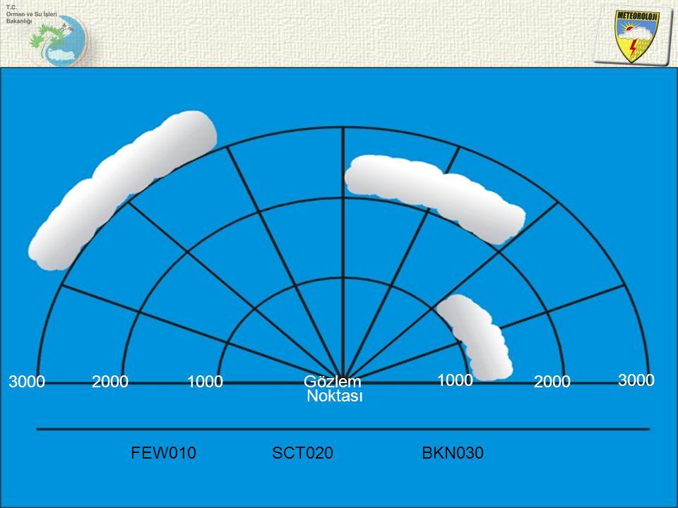 Gözlem Noktası 1000 2000 3000 FEW010 SCT020 BKN030