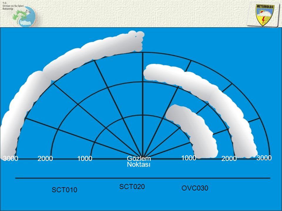 Gözlem Noktası 1000 2000 3000 SCT010 SCT020 OVC030