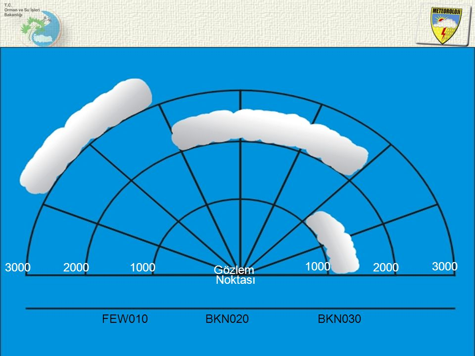 Gözlem Noktası 1000 2000 3000 FEW010BKN020BKN030