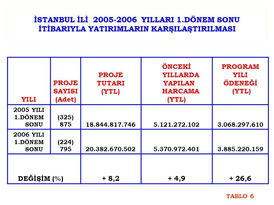İSTANBUL İLİ 2005-2006 YILLARI 1.DÖNEM SONU İTİBARIYLA YATIRIMLARIN KARŞILAŞTIRILMASI YILI PROJE SAYISI (Adet) PROJE TUTARI (YTL) ÖNCEKİ YILLARDA YAPILAN HARCAMA (YTL) PROGRAM YILI ÖDENEĞİ (YTL) 2005 YILI 1.DÖNEM SONU (325) 87518.844.817.7465.121.272.1023.068.297.610 2006 YILI 1.DÖNEM SONU (224) 79520.382.670.5025.370.972.4013.885.220.159 DEĞİŞİM (%) + 8,2+ 4,9+ 26,6 TABLO 6