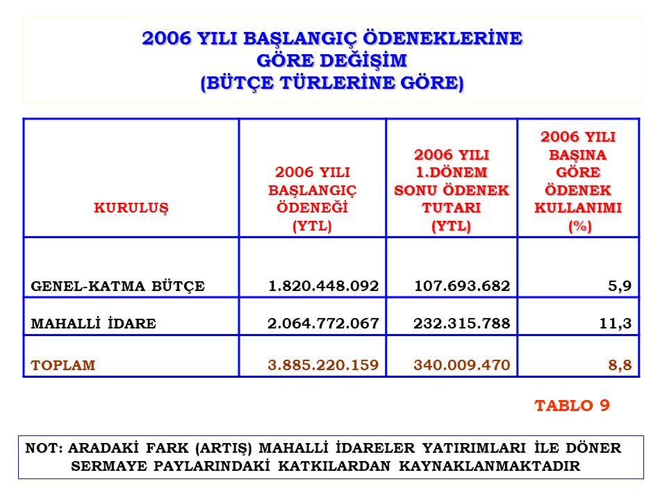 2006 YILI BAŞLANGIÇ ÖDENEKLERİNE GÖRE DEĞİŞİM (BÜTÇE TÜRLERİNE GÖRE) KURULUŞ 2006 YILI BAŞLANGIÇ ÖDENEĞİ (YTL) 2006 YILI 1.DÖNEM SONU ÖDENEK TUTARI (YTL) 2006 YILI BAŞINA GÖRE ÖDENEK KULLANIMI (%) (%) GENEL-KATMA BÜTÇE1.820.448.092107.693.6825,9 MAHALLİ İDARE2.064.772.067232.315.78811,3 TOPLAM3.885.220.159340.009.4708,8 NOT: ARADAKİ FARK (ARTIŞ) MAHALLİ İDARELER YATIRIMLARI İLE DÖNER SERMAYE PAYLARINDAKİ KATKILARDAN KAYNAKLANMAKTADIR TABLO 9