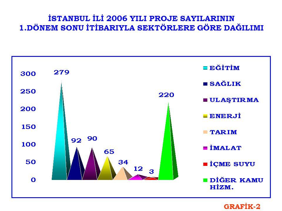 2006 YILI AYRILAN ÖDENEĞİN SEKTÖREL DAĞILIMI SEKTÖR ADI PAY (%) ULAŞTIRMA50,6 DİĞER KAMU HİZMETLERİ25,1 İÇME SUYU9,6 SAĞLIK6,7 ENERJİ3,4 EĞİTİM2,9 İMALAT1,6 TARIM0,1 TOPLAM100 TABLO 3
