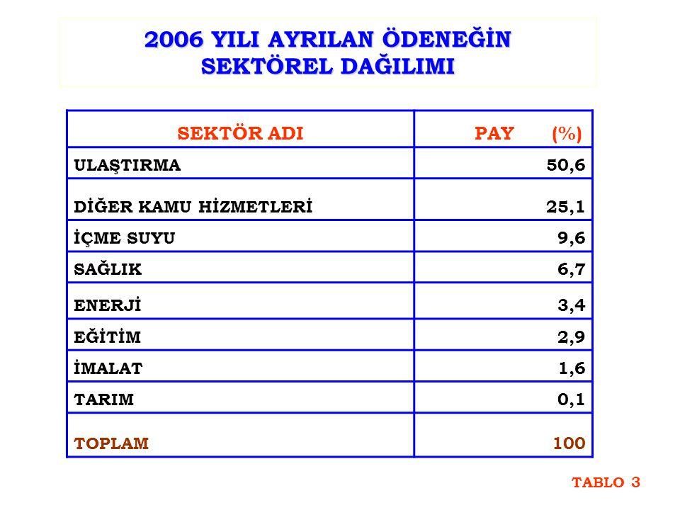 İSTANBUL İLİ 2006 YILI ÖDENEĞİNİN 1.DÖNEM SONU İTİBARIYLA SEKTÖRLERE GÖRE DAĞILIM YÜZDESİ GRAFİK-3