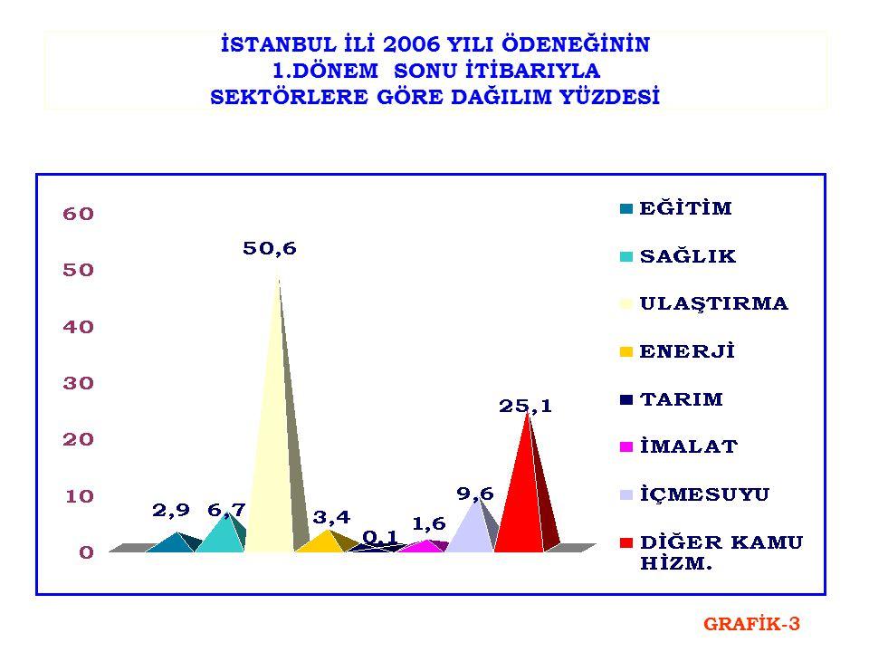 2006 1.DÖNEM SONU HARCAMA TUTARININ SEKTÖREL DAĞILIMI SEKTÖR ADI PAY (%) ULAŞTIRMA49,6 DİĞER KAMU HİZMETLERİ34,2 ENERJİ6,5 İÇME SUYU4,1 EĞİTİM3,6 SAĞLIK1,8 İMALAT0,1 TARIM0,1 TOPLAM100 TABLO 4