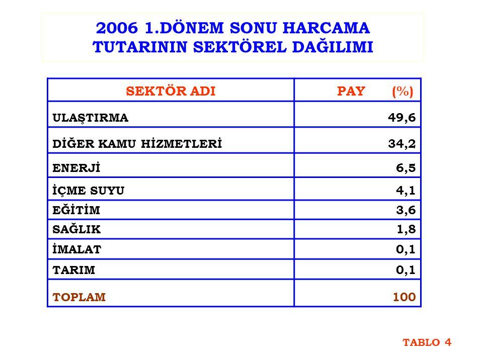 2006 1.DÖNEM SONU HARCAMA TUTARININ SEKTÖREL DAĞILIMI (%) GRAFİK-4