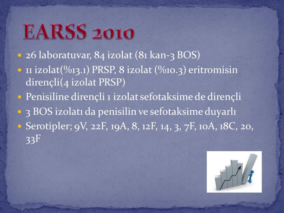 26 laboratuvar, 84 izolat (81 kan-3 BOS) 11 izolat(%13.1) PRSP, 8 izolat (%10.3) eritromisin dirençli(4 izolat PRSP) Penisiline dirençli 1 izolat sefo