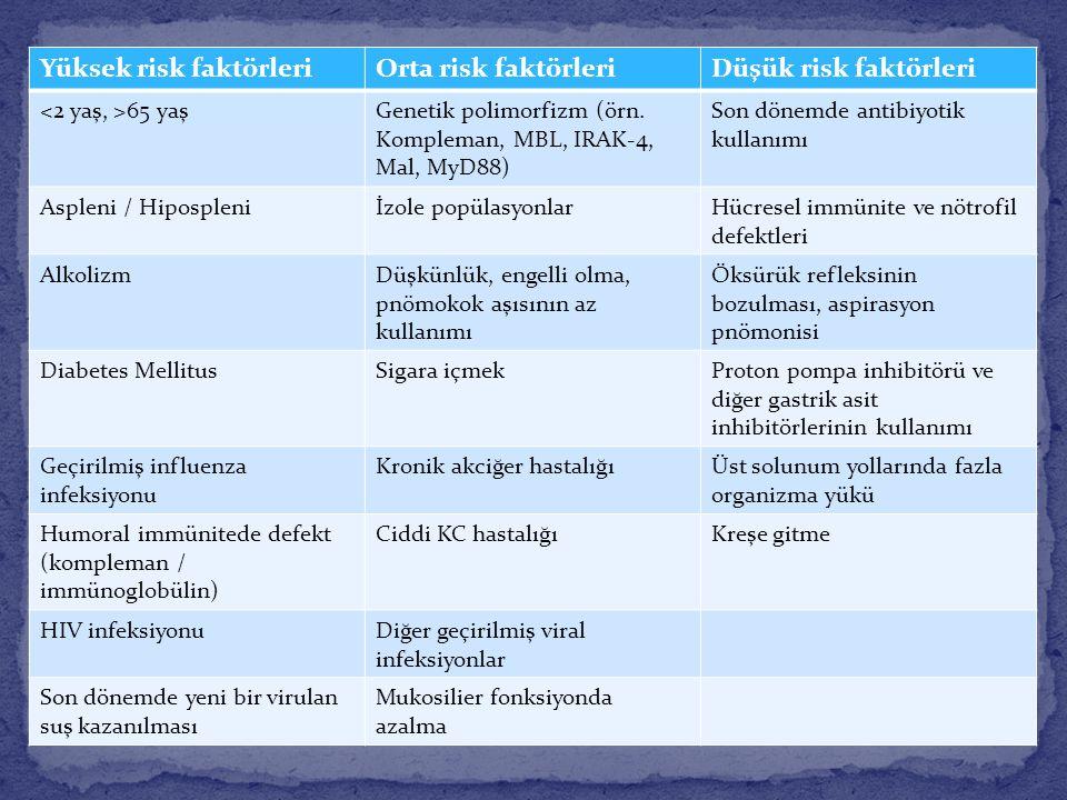 Yüksek risk faktörleriOrta risk faktörleriDüşük risk faktörleri 65 yaşGenetik polimorfizm (örn. Kompleman, MBL, IRAK-4, Mal, MyD88) Son dönemde antibi
