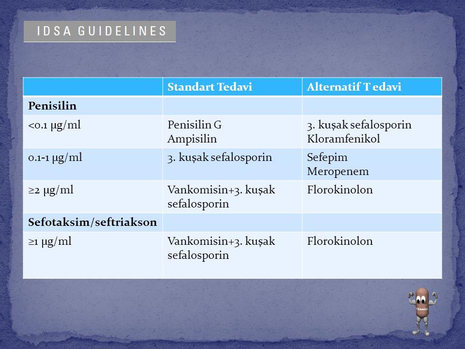 Standart TedaviAlternatif T edavi Penisilin <0.1 µg/mlPenisilin G Ampisilin 3. kuşak sefalosporin Kloramfenikol 0.1-1 µg/ml3. kuşak sefalosporinSefepi