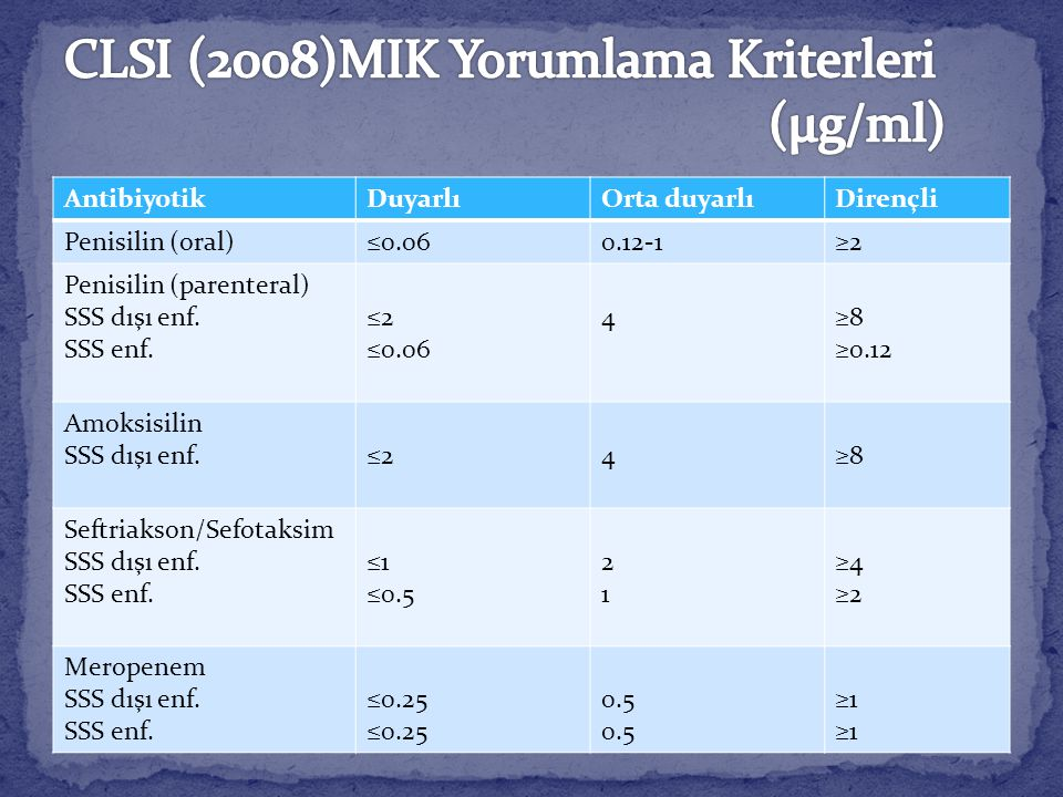 AntibiyotikDuyarlıOrta duyarlıDirençli Penisilin (oral)≤0.060.12-1≥2 Penisilin (parenteral) SSS dışı enf. SSS enf. ≤2 ≤0.06 4≥8 ≥0.12 Amoksisilin SSS