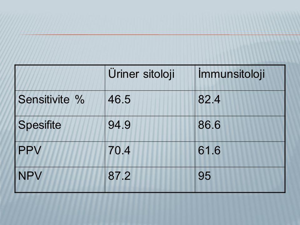 Üriner sitolojiİmmunsitoloji Sensitivite %46.582.4 Spesifite94.986.6 PPV70.461.6 NPV87.295