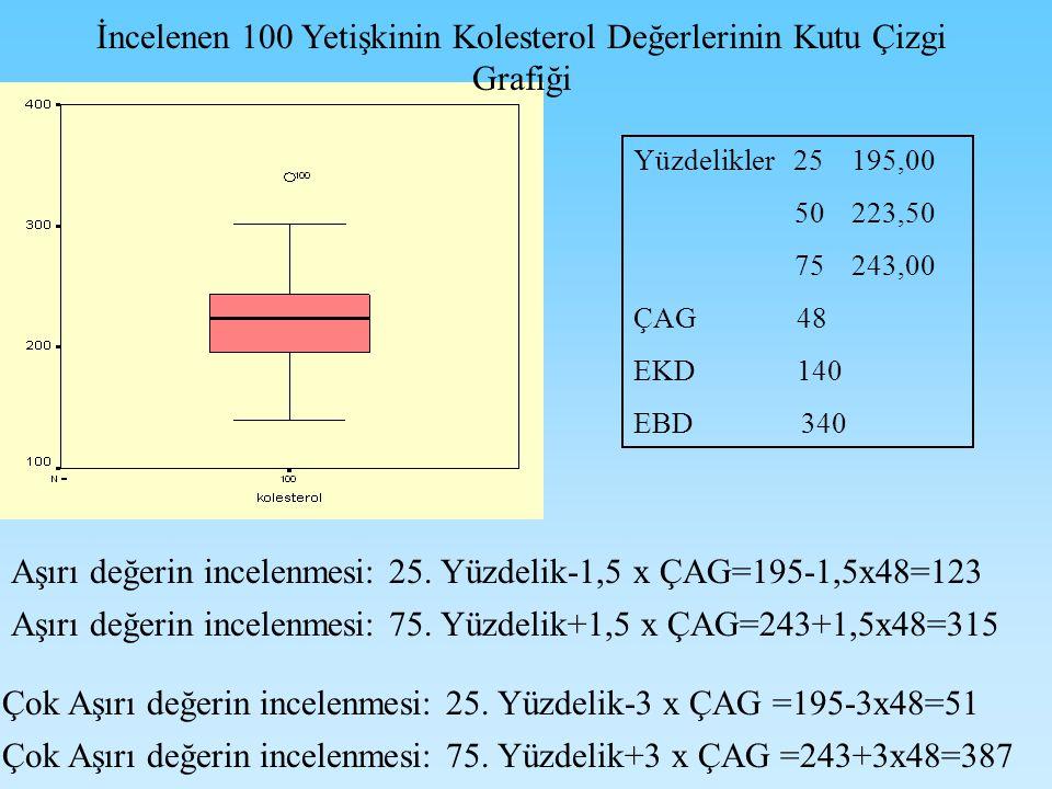Yüzdelikler 25 195,00 50 223,50 75 243,00 ÇAG 48 EKD 140 EBD 340 Aşırı değerin incelenmesi: 25.