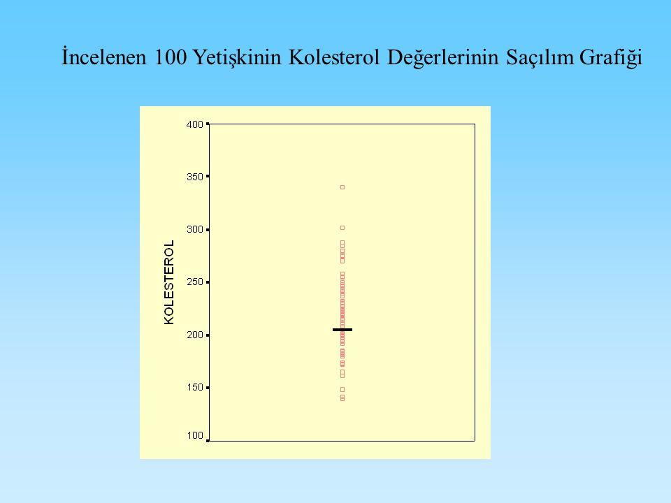 İncelenen 100 Yetişkinin Kolesterol Değerlerinin Saçılım Grafiği