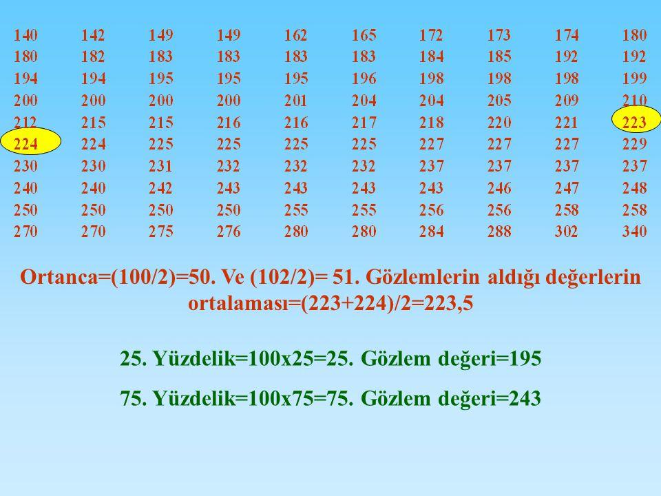 Ortanca=(100/2)=50.Ve (102/2)= 51. Gözlemlerin aldığı değerlerin ortalaması=(223+224)/2=223,5 25.