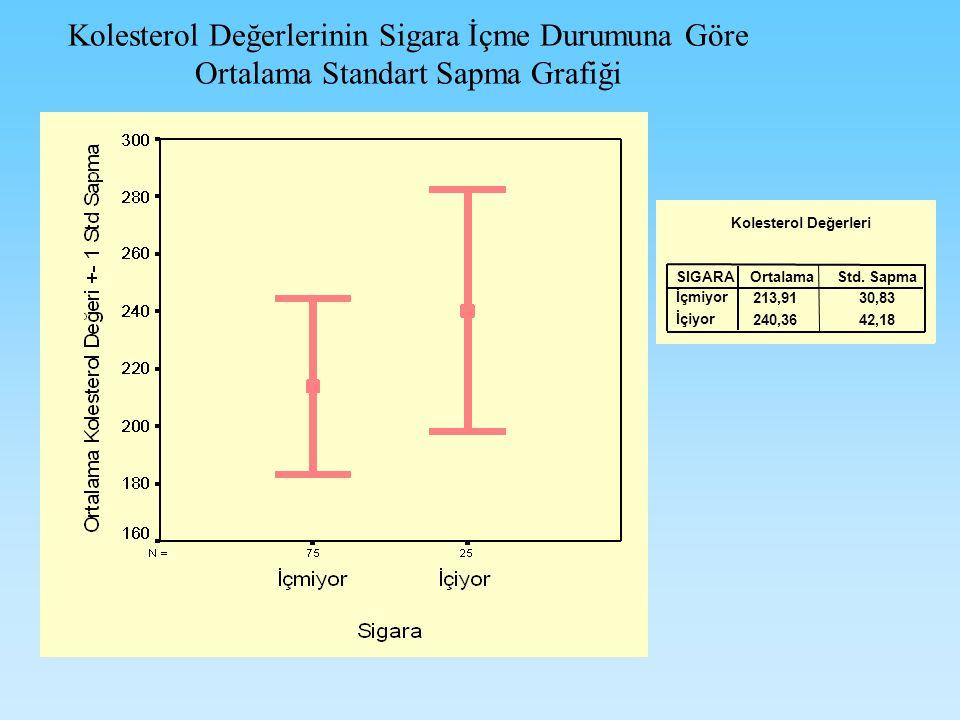 Kolesterol Değerlerinin Sigara İçme Durumuna Göre Ortalama Standart Sapma Grafiği Kolesterol Değerleri 213,9130,83 240,3642,18 SIGARA İçmiyor İçiyor OrtalamaStd.