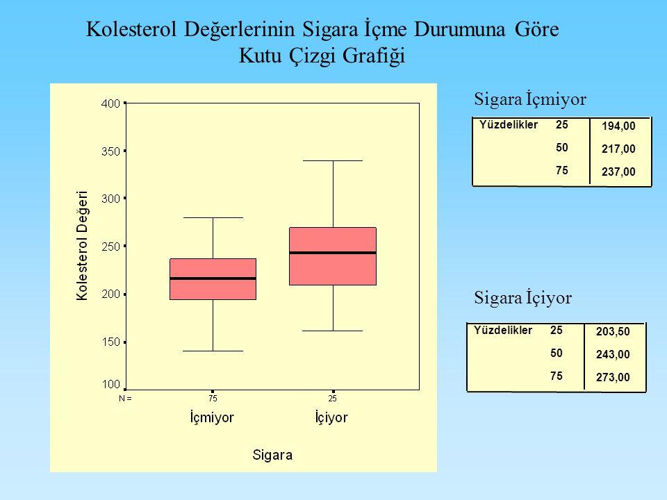 Kolesterol Değerlerinin Sigara İçme Durumuna Göre Kutu Çizgi Grafiği 194,00 217,00 237,00 25 50 75 Yüzdelikler 203,50 243,00 273,00 25 50 75 Yüzdelikler Sigara İçmiyor Sigara İçiyor