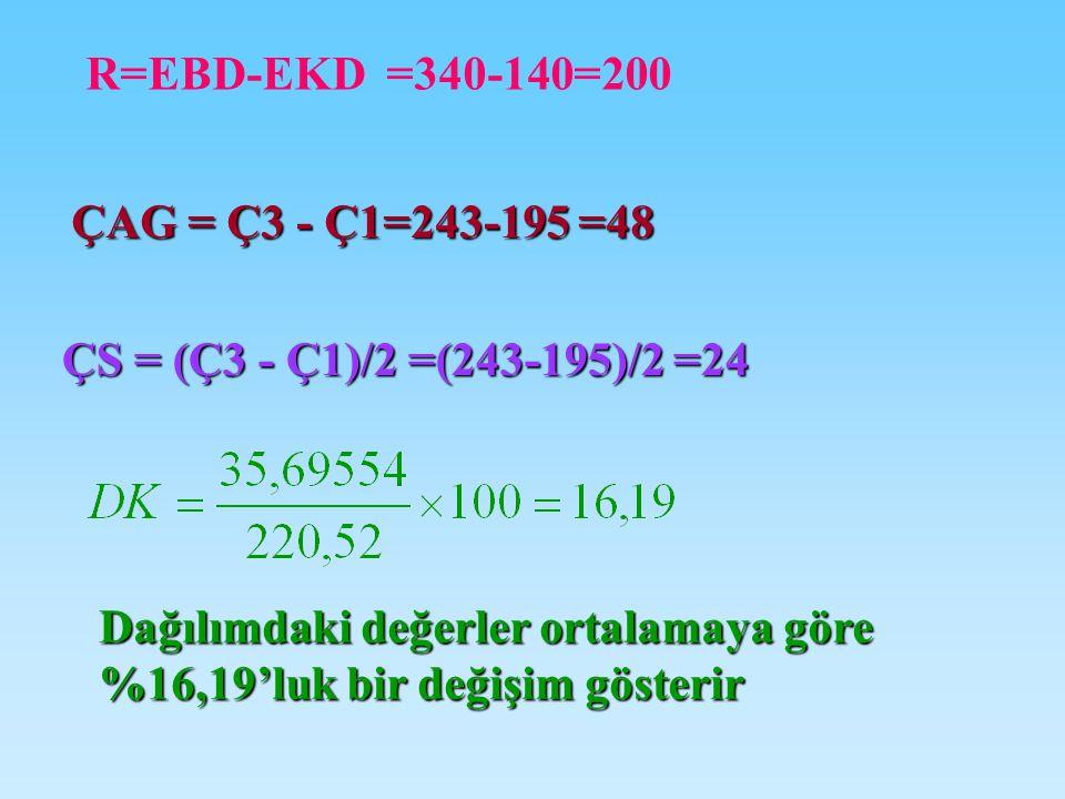ÇAG = Ç3 - Ç1=243-195 =48 ÇS = (Ç3 - Ç1)/2 =(243-195)/2 =24 R=EBD-EKD =340-140=200 Dağılımdaki değerler ortalamaya göre %16,19'luk bir değişim gösterir