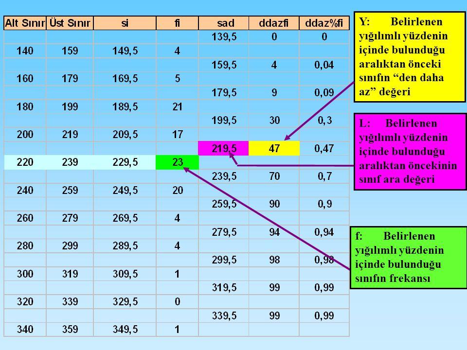 L: Belirlenen yığılımlı yüzdenin içinde bulunduğu aralıktan öncekinin sınıf ara değeri f: Belirlenen yığılımlı yüzdenin içinde bulunduğu sınıfın frekansı Y: Belirlenen yığılımlı yüzdenin içinde bulunduğu aralıktan önceki sınıfın den daha az değeri