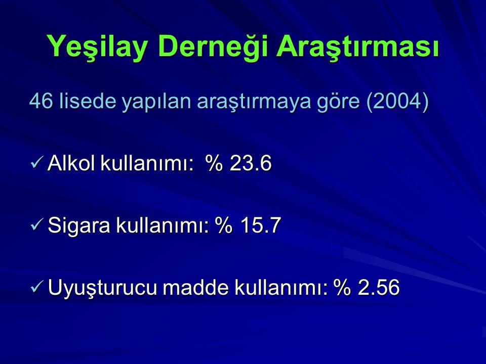 Yeşilay Derneği Araştırması 46 lisede yapılan araştırmaya göre (2004) Alkol kullanımı: % 23.6 Alkol kullanımı: % 23.6 Sigara kullanımı: % 15.7 Sigara