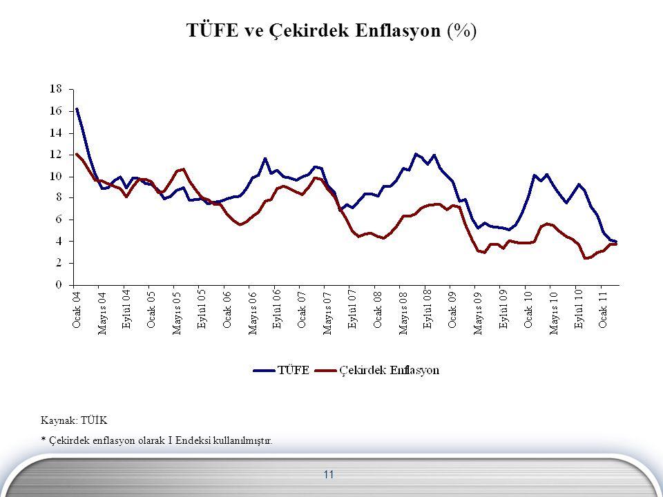 11 Kaynak: TÜİK * Çekirdek enflasyon olarak I Endeksi kullanılmıştır. TÜFE ve Çekirdek Enflasyon (%)