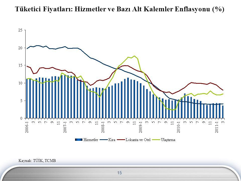 15 Tüketici Fiyatları: Hizmetler ve Bazı Alt Kalemler Enflasyonu (%) Kaynak: TÜİK, TCMB