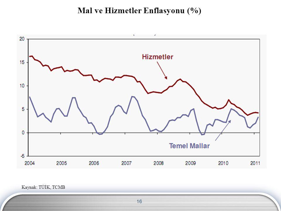 16 Mal ve Hizmetler Enflasyonu (%) Kaynak: TÜİK, TCMB