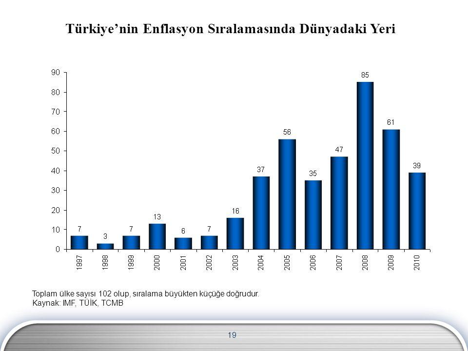 19 Türkiye'nin Enflasyon Sıralamasında Dünyadaki Yeri Toplam ülke sayısı 102 olup, sıralama büyükten küçüğe doğrudur. Kaynak: IMF, TÜİK, TCMB