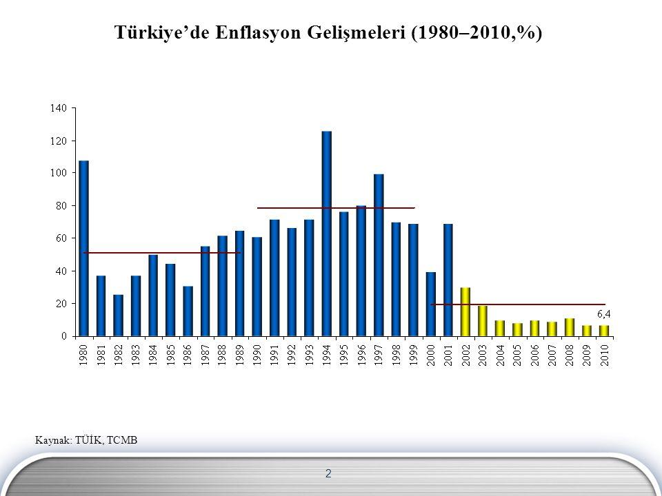 2 Türkiye'de Enflasyon Gelişmeleri (1980–2010,%) Kaynak: TÜİK, TCMB