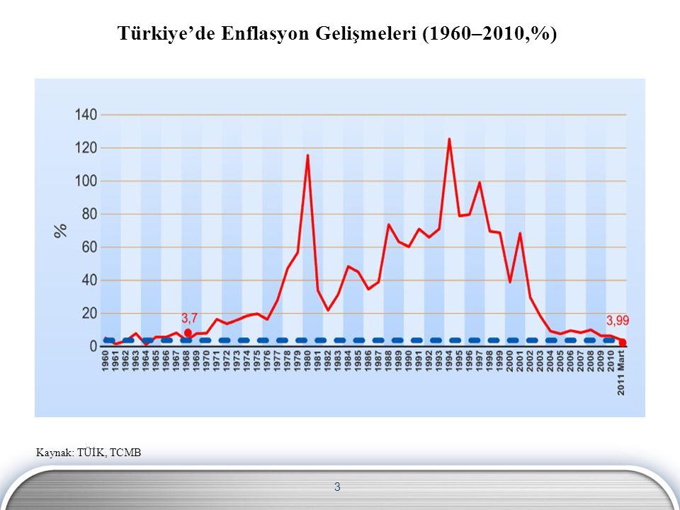 3 Türkiye'de Enflasyon Gelişmeleri (1960–2010,%) Kaynak: TÜİK, TCMB