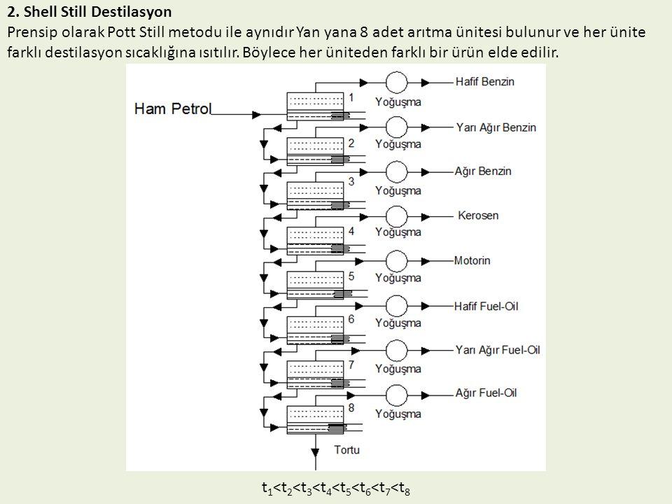 2. Shell Still Destilasyon Prensip olarak Pott Still metodu ile aynıdır Yan yana 8 adet arıtma ünitesi bulunur ve her ünite farklı destilasyon sıcaklı