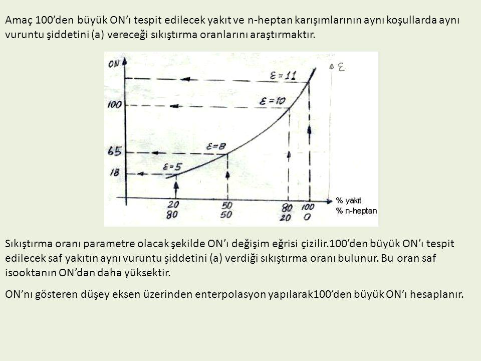 Amaç 100'den büyük ON'ı tespit edilecek yakıt ve n-heptan karışımlarının aynı koşullarda aynı vuruntu şiddetini (a) vereceği sıkıştırma oranlarını ara