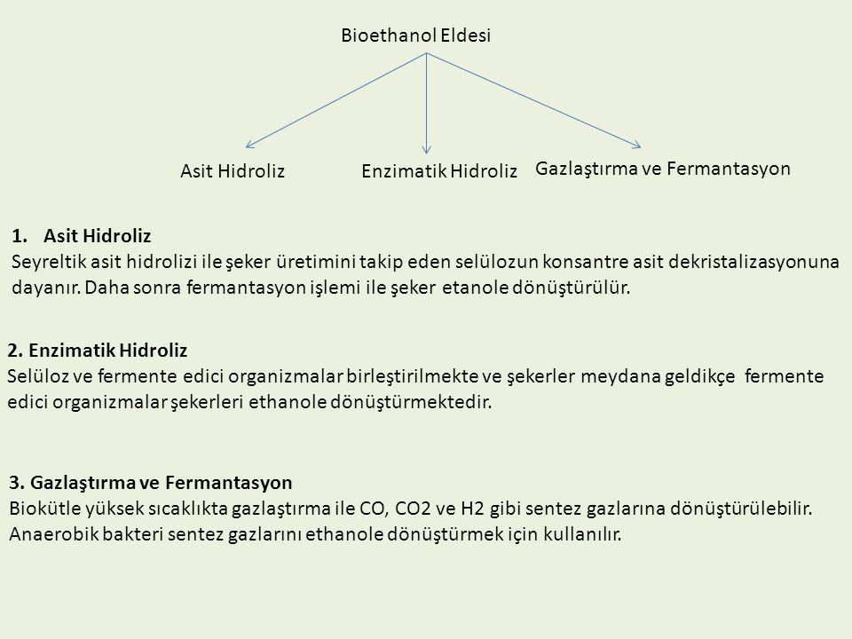 1.Asit Hidroliz Seyreltik asit hidrolizi ile şeker üretimini takip eden selülozun konsantre asit dekristalizasyonuna dayanır. Daha sonra fermantasyon