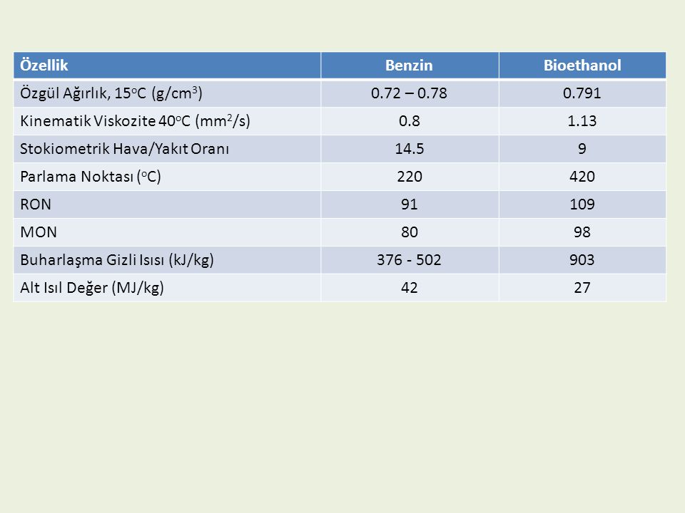 ÖzellikBenzinBioethanol Özgül Ağırlık, 15 o C (g/cm 3 )0.72 – 0.780.791 Kinematik Viskozite 40 o C (mm 2 /s)0.81.13 Stokiometrik Hava/Yakıt Oranı14.59