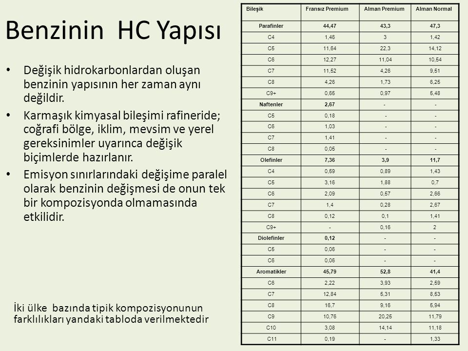 Benzinin HC Yapısı Değişik hidrokarbonlardan oluşan benzinin yapısının her zaman aynı değildir. Karmaşık kimyasal bileşimi rafineride; coğrafi bölge,