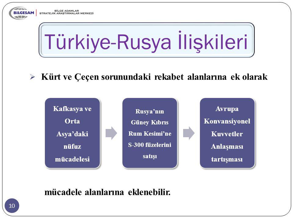 10 Türkiye-Rusya İlişkileri  Kürt ve Çeçen sorunundaki rekabet alanlarına ek olarak mücadele alanlarına eklenebilir.