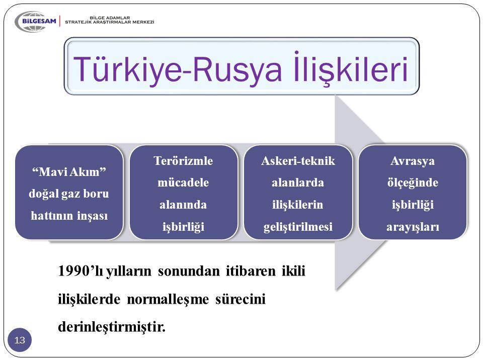 13 Türkiye-Rusya İlişkileri Mavi Akım doğal gaz boru hattının inşası Terörizmle mücadele alanında işbirliği Askeri-teknik alanlarda ilişkilerin geliştirilmesi Avrasya ölçeğinde işbirliği arayışları 1990'lı yılların sonundan itibaren ikili ilişkilerde normalleşme sürecini derinleştirmiştir.