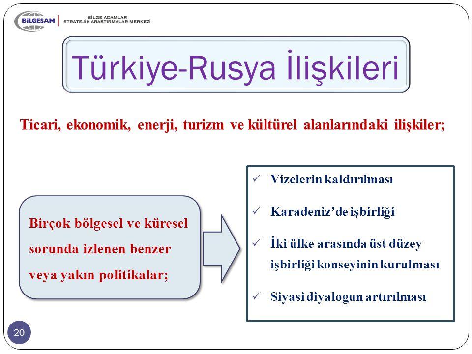 Birçok bölgesel ve küresel sorunda izlenen benzer veya yakın politikalar; 20 Türkiye-Rusya İlişkileri Ticari, ekonomik, enerji, turizm ve kültürel alanlarındaki ilişkiler; Vizelerin kaldırılması Karadeniz'de işbirliği İki ülke arasında üst düzey işbirliği konseyinin kurulması Siyasi diyalogun artırılması