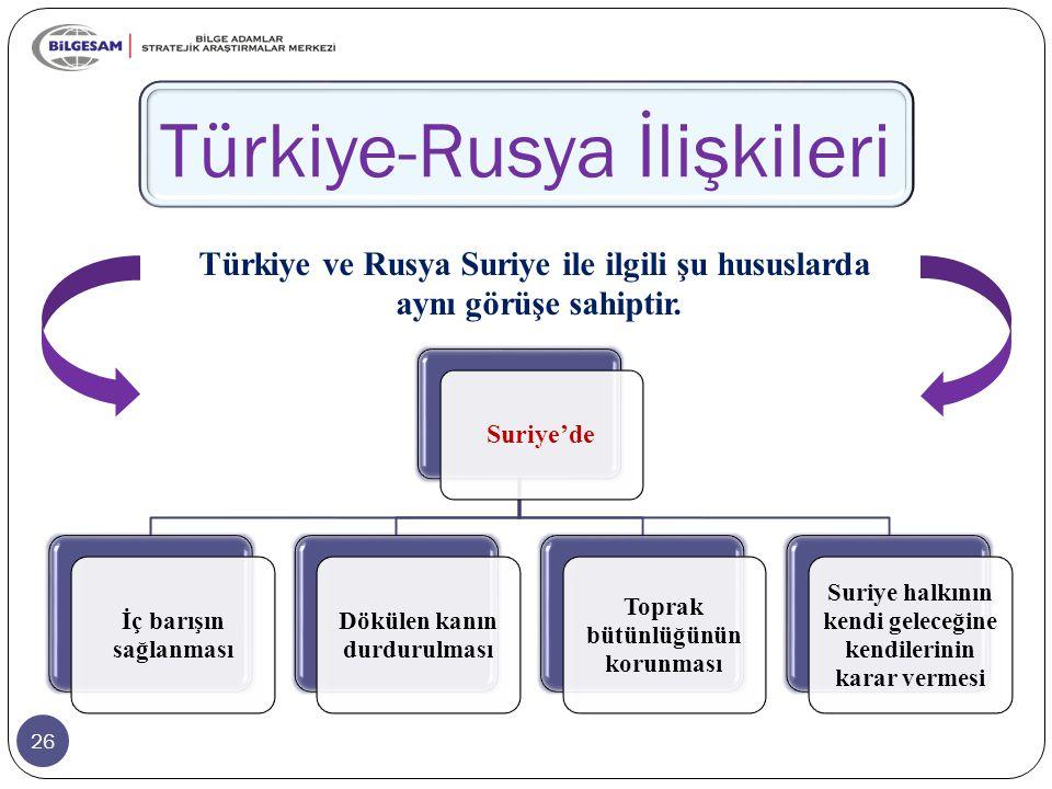 26 Türkiye-Rusya İlişkileri Suriye'de İç barışın sağlanması Dökülen kanın durdurulması Toprak bütünlüğünün korunması Suriye halkının kendi geleceğine kendilerinin karar vermesi Türkiye ve Rusya Suriye ile ilgili şu hususlarda aynı görüşe sahiptir.