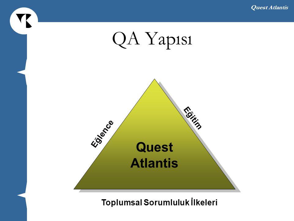 Quest Atlantis QA 3-B Grafik Motoru, Sanal Dünyaları ve Yapıları ile İlgili Sorunlar ve Bu Sorunların Giderilmesi $$$ Evren sunucusu için Kullanılan sanal alanın büyüklüğüne göre Dünyalara giriş yapabilecek kullanıcı sayısına göre Sanal bir dünyanın ortaya konulması zahmetli –Sanal dünyanın kavramsal bir taslak olarak ortaya konması –Kullanılacak uygun nesnelerin bulunması ya da üretilmesi ve sanal dünya kütüphanesine yüklenmesi –QA içerisinde bu görevlerle 3 üye ilgileniyor