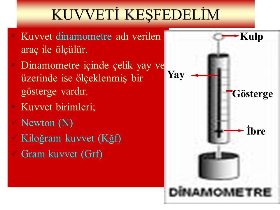 15 KUVVETİ KEŞFEDELİM KK uvvet dinamometre adı verilen araç ile ölçülür. DD inamometre içinde çelik yay ve üzerinde ise ölçeklenmiş bir gösterge v