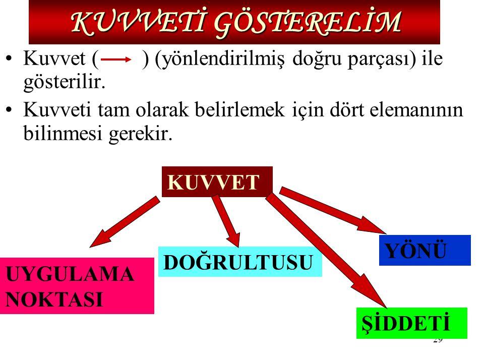 29 KUVVETİ GÖSTERELİM Kuvvet ( ) (yönlendirilmiş doğru parçası) ile gösterilir. Kuvveti tam olarak belirlemek için dört elemanının bilinmesi gerekir.