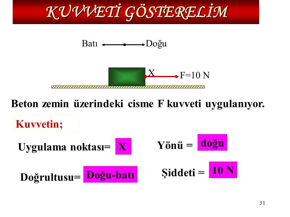 31 KUVVETİ GÖSTERELİM F=10 N Doğu X Batı Beton zemin üzerindeki cisme F kuvveti uygulanıyor. Kuvvetin; Uygulama noktası= Şiddeti = Doğrultusu= Yönü =