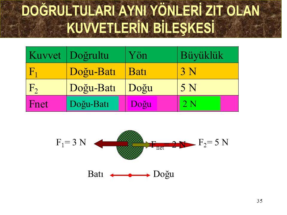 35 DOĞRULTULARI AYNI YÖNLERİ ZIT OLAN KUVVETLERİN BİLEŞKESİ KuvvetDoğrultuYönBüyüklük F1F1 Doğu-BatıBatı3 N F2F2 Doğu-BatıDoğu5 N Fnet F 1 = 3 NF 2 =