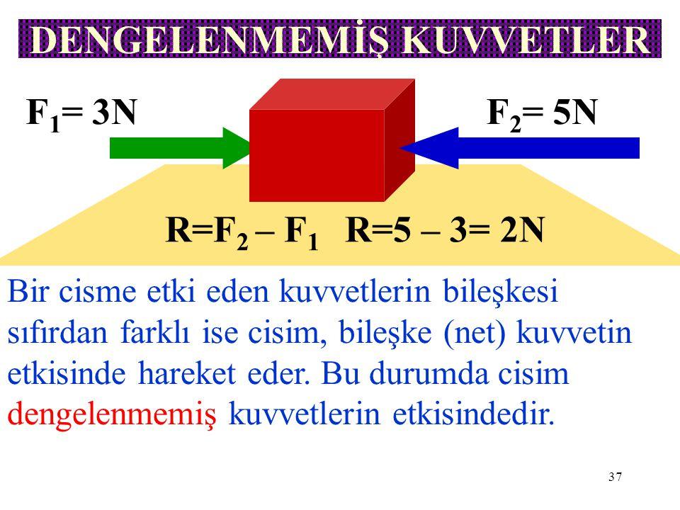 37 DENGELENMEMİŞ KUVVETLER F 1 = 3NF 2 = 5N R=F 2 – F 1 R=5 – 3= 2N Bir cisme etki eden kuvvetlerin bileşkesi sıfırdan farklı ise cisim, bileşke (net)
