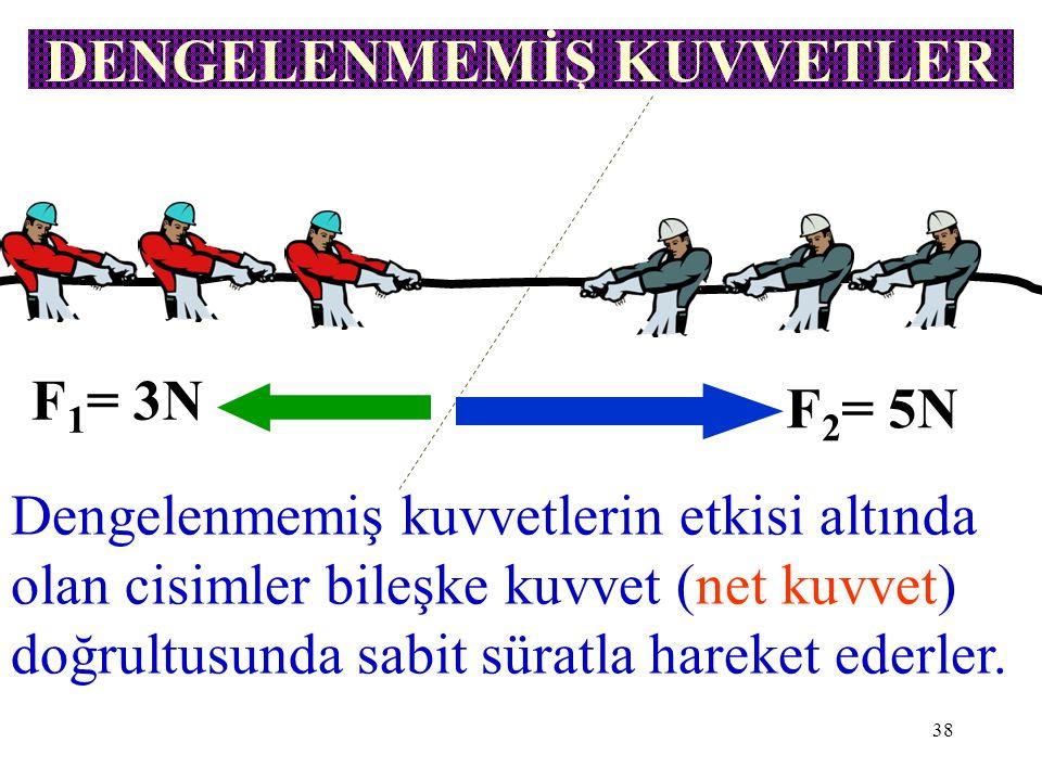 38 DENGELENMEMİŞ KUVVETLER F 1 = 3N F 2 = 5N Dengelenmemiş kuvvetlerin etkisi altında olan cisimler bileşke kuvvet (net kuvvet) doğrultusunda sabit sü